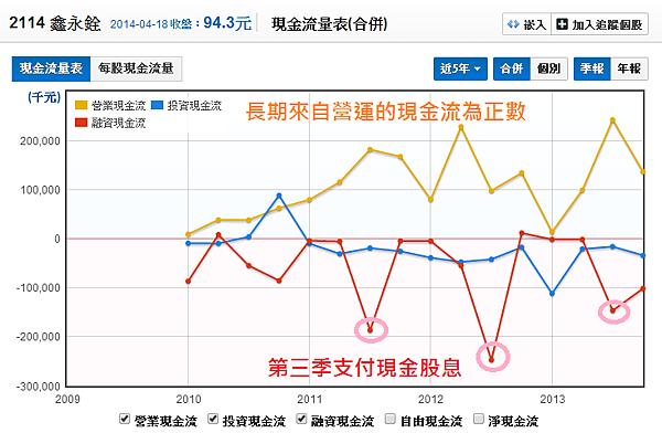 2114鑫永銓_15現金流量分析_2014.04.19