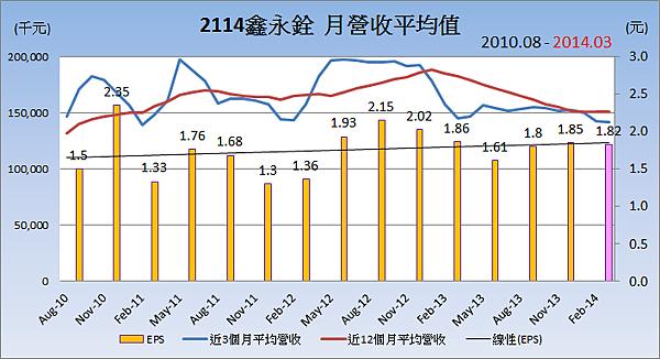 2114鑫永銓_16月營收長短期變化與EPS_2014.04.19