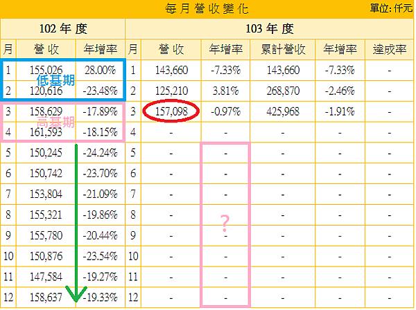 2114鑫永銓_17月營收_2014.04.19