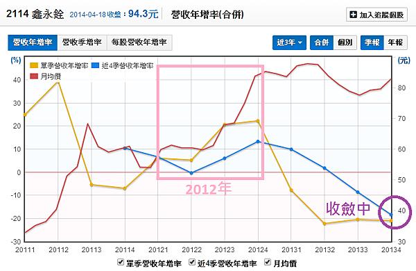 2114鑫永銓_18營收年增率與股價_2014.04.19