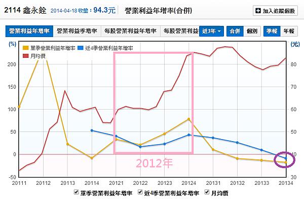 2114鑫永銓_19營業利益年增率與股價_2014.04.19