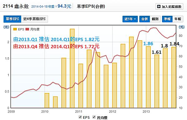 2114鑫永銓_20每股盈餘EPS預估_2014.04.19