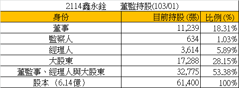 2114鑫永銓_21籌碼(董監持股總表)_2014.02.24