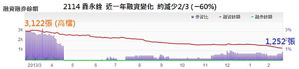 2114鑫永銓_23融資融券(近一年)_2014.02.24