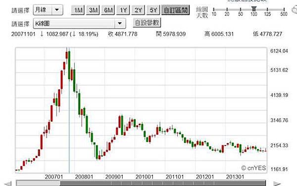 圖一:上海上證指數股價月K線圖,鉅亨網首頁