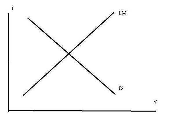 圖二:IS-LM曲線模型
