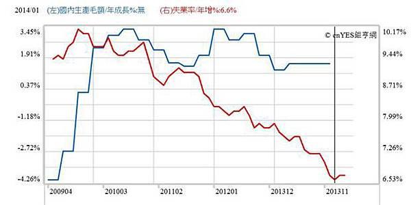 圖三:美國經濟成長率與失業率