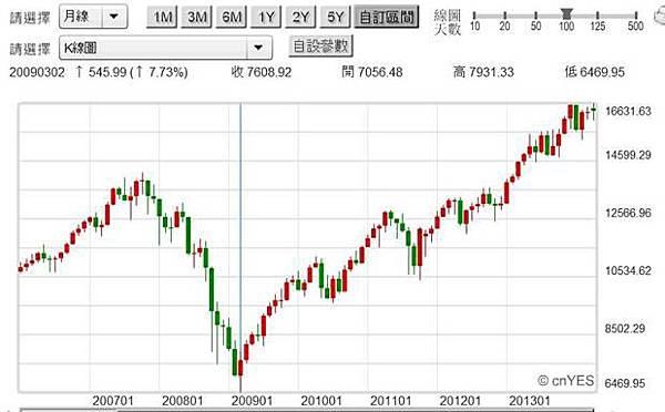 圖四:道瓊工業指數月K線圖