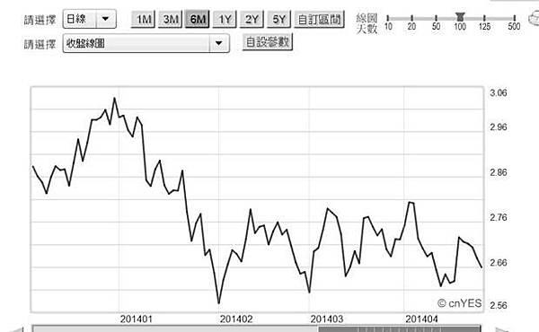 圖五:美國十年期公債殖利率曲線圖