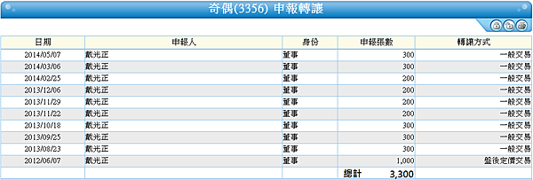 3356奇偶_董事長轉讓2014.05.08