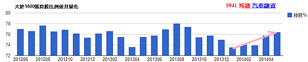 9941裕融_大於1000張持股比例逐月變化(nlog)_2014.05.14