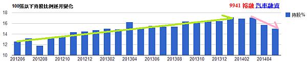 9941裕融_小於100張持股比例逐月變化(nlog)_2014.05.14