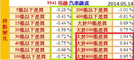 9941裕融_持股變化(nlog)_2014.05.14