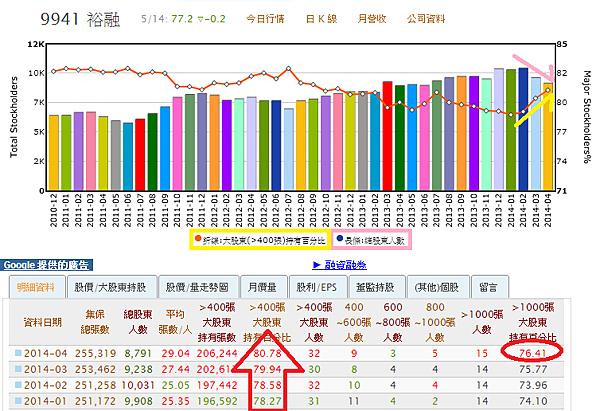 9941裕融_股東持有百分比(神秘金字塔)_2014.05.14