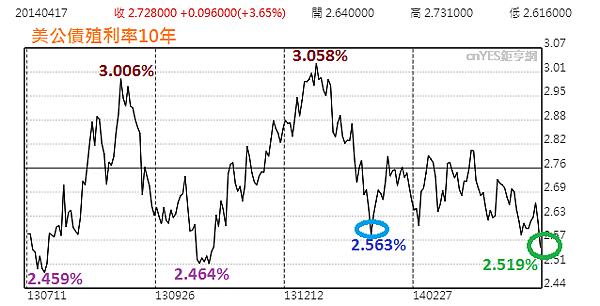美國10年期國債利率_2014.05.15