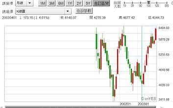 圖一:台股加權股價指數月K線圖,鉅亨網首頁
