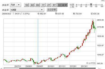 圖二:NASDAQ生技類股股價指數月K線圖,鉅亨網首頁