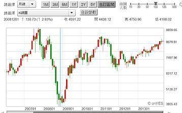 圖三:台股加權股價指數月K線圖,鉅亨網首頁