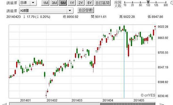圖一:台股加權股價指數日K線圖2014.05.26