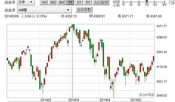 圖二:美國NASDAQ科技類股指數日K線圖,鉅亨網首頁2014.05.26