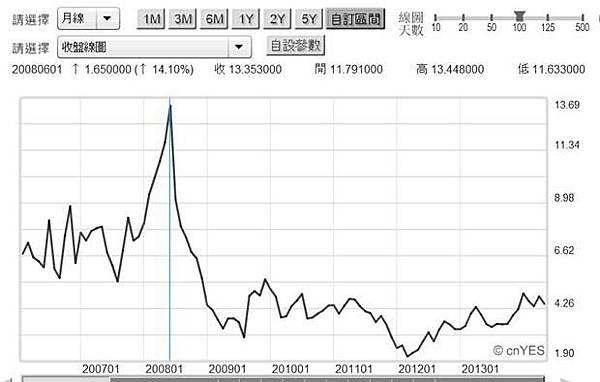 圖三:紐約天然氣近月價格曲線圖,鉅亨網首頁2014.05.26