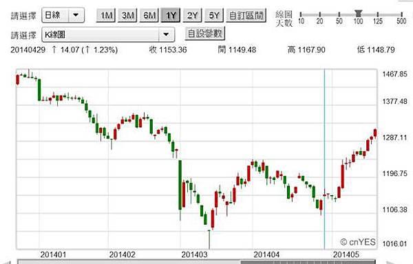 圖四:俄羅斯RTS股價指數日K線圖,鉅亨網國際股
