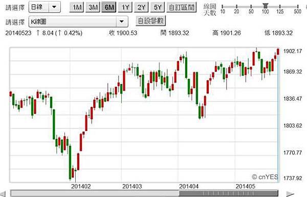 圖五:美國S&P500股價指數日K線圖,鉅亨網首頁