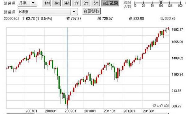圖六:美國S&P500股價指數月K線圖,鉅亨網首頁