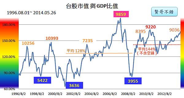 台股市值與GDP指標2014_05_26
