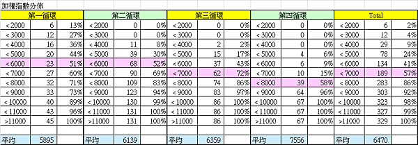 加權指數的統計分布_2014.05.26
