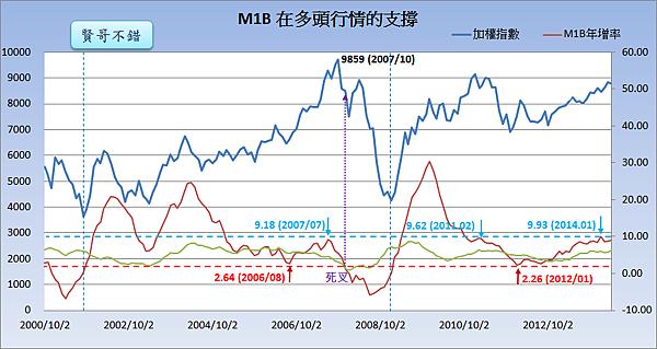 M1B在多頭行情的支撐_2014.05.27