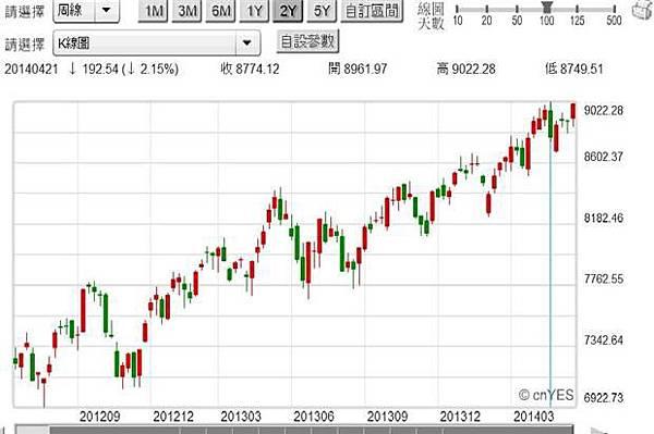 圖二:台股加權股價指數周K線圖,鉅亨網首頁