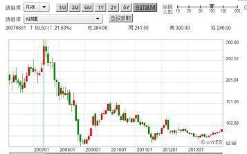 圖一:鴻海股價月K線圖,鉅亨網2014.06.04