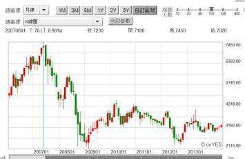 圖三:日本數位相機大廠Canon股價月K線圖,鉅亨網首頁2014.06.04