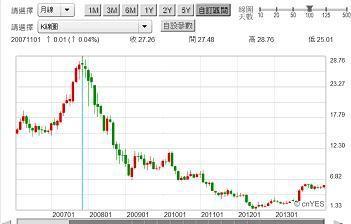 圖四:Nokia股價月K線圖,鉅亨網首頁2014.06.04