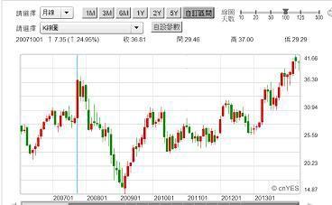 圖五:微軟股價月K線圖,鉅亨網首頁2014.06.04