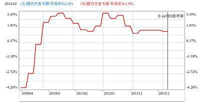 圖一:美國經濟成長率曲線圖,鉅亨網指標