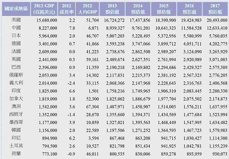 圖二:國民生產總額統計資料,資料來源:Stock Q.org