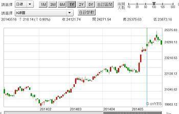 圖三:印度股市在5月16日上檔賣壓沉重,鉅亨網國際股