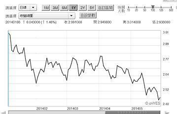 圖四:美國10年期公債殖利率日曲線圖,鉅亨網債券