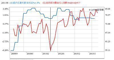 圖五:美國經濟成長率與密西根消費者信心指數,鉅亨網指標
