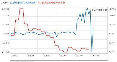 圖六:中國貿易餘額與經濟成長率曲縣線圖,鉅亨網指標