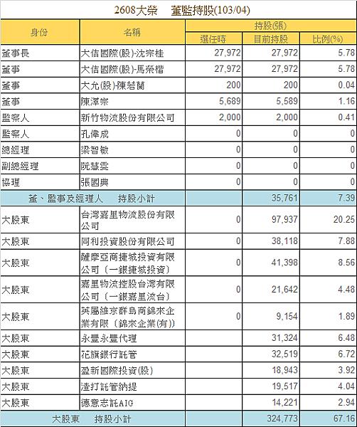 2608大榮_董監籌碼(一)2014.06.07