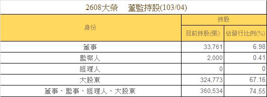 2608大榮_董監籌碼(二)2014.06.07