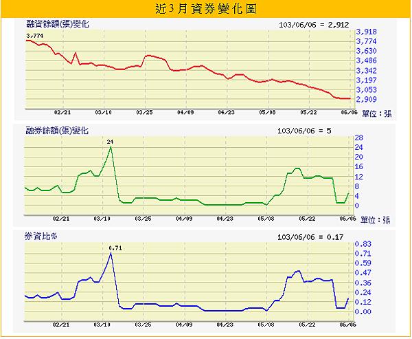 2608大榮_融資融券(一)2014.06.07