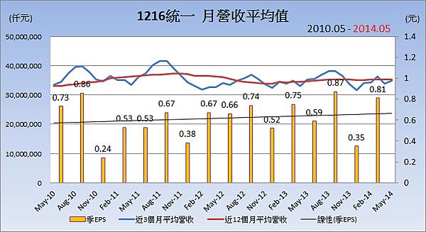 1216統一_平均月營收變化