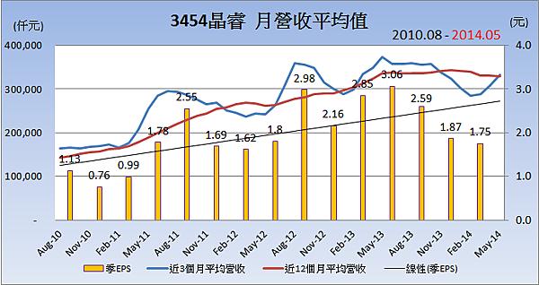 3454晶睿_平均月營收變化
