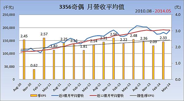 3356奇偶_平均月營收變化