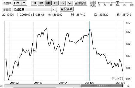 圖二:歐元兌換美原匯率日曲線圖,鉅亨網首頁