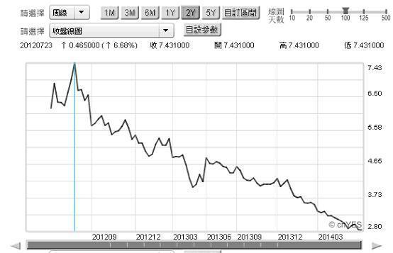 圖三:西班牙十年期政府公債殖利率周曲線圖,鉅亨網首頁